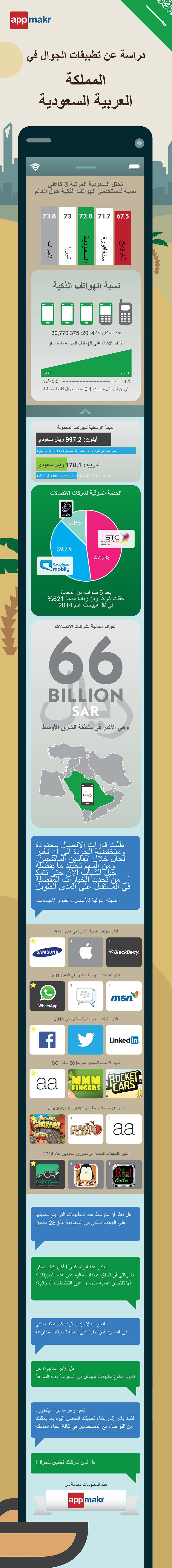 SAUDI Infographic base 3(ARABIC-WithFadiEdits)