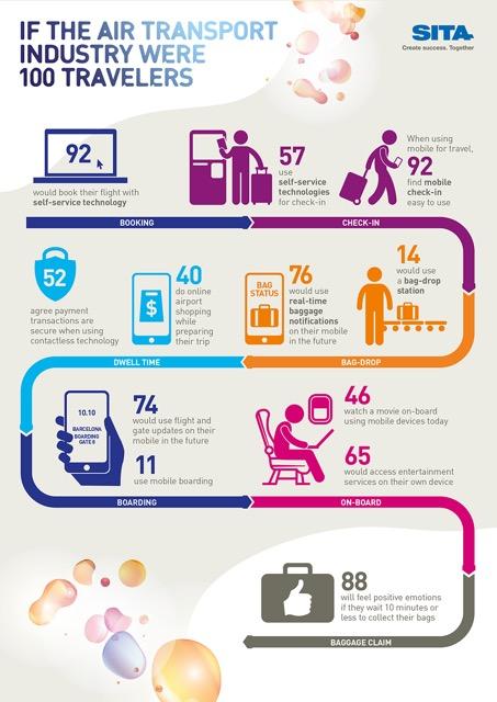 SITA Passenger Charts Infographic_Technology_v6_960px-01-01